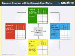 Free Balanced Scorecard Template Of Balanced Scorecard