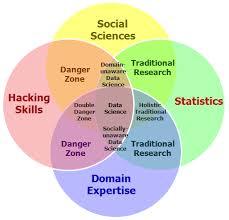 Data Scientist Venn Diagram The Fourth Bubble In The Data Science Venn Diagram Social Sciences