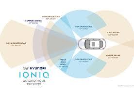 hyundai ioniq autonomous concept debuts hidden lidar system in hyundai ioniq autonomous concept radar lidar map