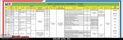 Motul Recommendation Chart Approved Engine Oils By Maruti Suzuki Team Bhp