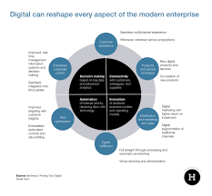 digital strategy examples harrison lloyd digital strategist their customer service users can help each other solve basic problems of charge mckinsey as you write your digital business strategy