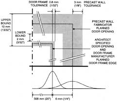 tolerances on door frame and precast concrete wall