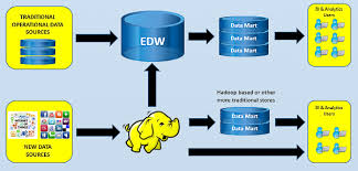 Enterprise Data Warehouse Three Ways To Use A Hadoop Data Platform Without Throwing Out Your