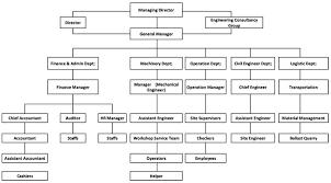 Uso Chart Uso Associate Organization Chart Uso Associate