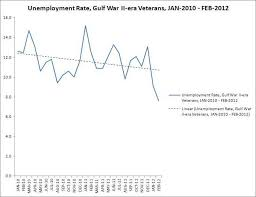 Virginia Unemployment Rate
