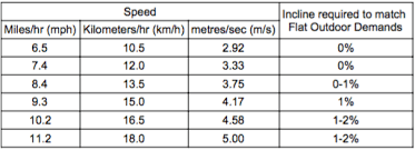 Treadmill Pace Chart Km Myths About Running On A Treadmill Physiomotion London