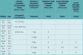 Isotretinoin Dose Calculator Accutane Cumulative Dose