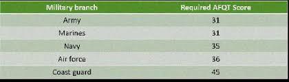 Max Asvab Score Scores On Asvab