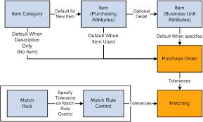 Understanding The Matching Process