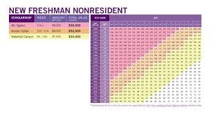 Scholarships Based On Sat Scores Nonresident Index