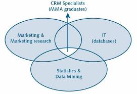 Avoid the Four Perils of CRM The Theoretical Framework of CRM