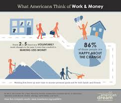 new dream poll new american dream poll  poll new american dream poll 2014