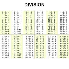 Division Chart 1 12 Division Table Worksheets Systosis Com