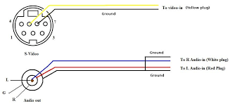 s video wiring wiring diagram rows s video pin diagram wiring diagram het s video to vga wiring diagram s video