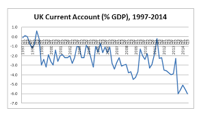 Uk Deficit Chart The Uk Balance Of Payments In The Red Signal Zone Speri