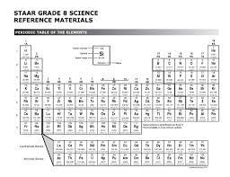 8th Grade Science Formula Chart 8th Grade Staar Formula Chart Tea 8 Math Reference 30 Pack