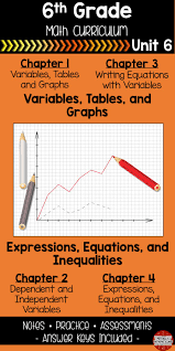 variables expressions and equations 6th grade curriculum unit 6