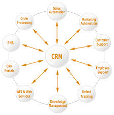 do you practice customer relationship management (crm?) march Customer Relationship Mapping do you practice customer relationship management (crm?) march direct marketing customer relationship mapping template
