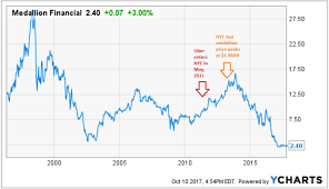Medallion Financial Corp Pain Over Next Year Could Lay