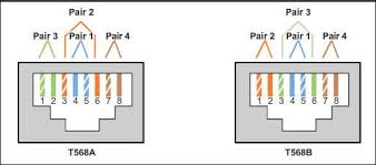 how to terminate and install cat5e, cat6 keystone jacks? fs cat5e wall jack wiring diagram at Cat5e Jack Wiring Diagram