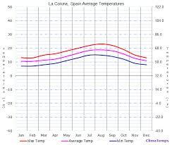 Galicia Climate Chart Average Temperatures In A Coruña La Coruna Galicia Spain