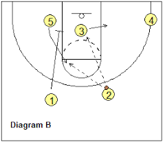 basketball offense   flex offense  coach    s clipboard basketball    flex offense   flex cut flex offense   flex cut