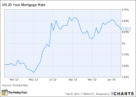 30 Year Mortgage Rate Chart 2014 Heres Why 2014 Will Be Different For Mortgage Reits The