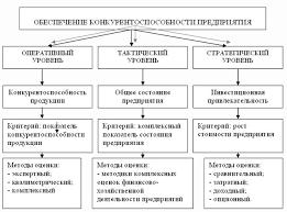 Книга Основы управления конкурентоспособностью Основы управления конкурентоспособностью Рис 7 Система обеспечения конкурентоспособности предприятия