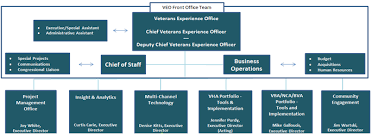 Virginia State Government Organizational Chart Veterans Experience Office Veo