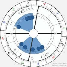 Pablo Picasso Birth Chart Horoscope Date Of Birth Astro