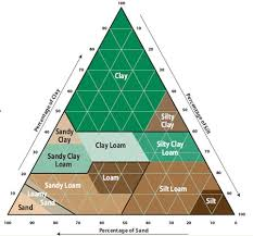 Soil Characteristics Chart Rain Bird Soil Type And Its Role In Irrigation System Design