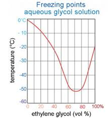 45 Qualified Glycol Water Mixture Chart