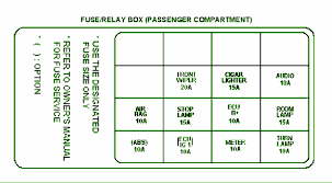 fuse layoutcar wiring diagram page 96 2003 kia spectra compartment fuse box diagram