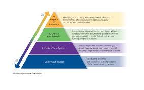 What Is Career Development University Of Cincinnati College Of Medicine Medical