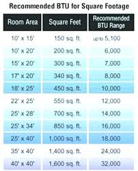 Btu Square Footage Chart Recommended Btu For Room Size Hotelriohumadea Co