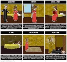 The Yellow Wallpaper Summary A Common Use For Storyboard That Is