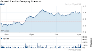 General Electric Stock Quote Stunning General Electric Stock Quote