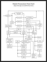 Patent Process Flow Chart Us Patent Process Flow Chart Detail Charles A Miller