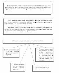 Тенденции развития организаций будущего Реферат 9 1Сетевые организации