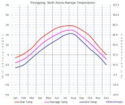 Kiev Climate Chart Average Temperatures In Pyongyang North Korea Temperature