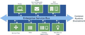 Ains Professional It Services Enterprise Service Bus