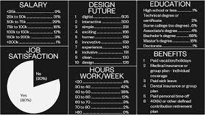 デザイナーの給料や労働時間などを赤裸々にするデータdesign Census