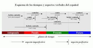 Spanish Form Chart The Beautiful Simplicity Of Spanish Verbs In Chart Form
