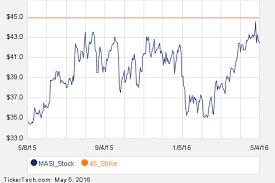 Masi Stock Chart Noteworthy Thursday Option Activity Masi Midd Ueic