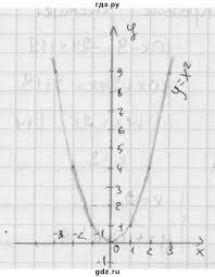 ГДЗ контрольная работа К вариант алгебра класс  ГДЗ по алгебре 7 класс Л И Звавич дидактические материалы контрольная работа К