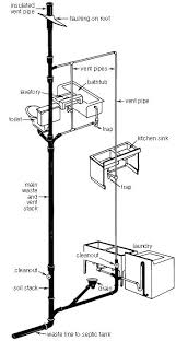 bathtub vent cover plumbing stack vent diagram ideas tips diagram construction and house bathtub vent cover
