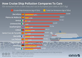 Chart How Cruise Ship Pollution Compares To Cars Statista