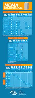 Nema Enclosure Ratings Chart The Complete Guide To Electrical Enlosure Nema Ratings