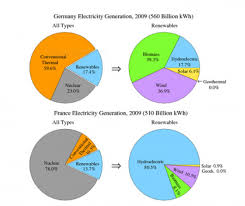 Pie Chart Of Energy Sources In Us The Pie Chart Show The Electricity Generated In Germany And