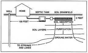 watch more like basic septic system diagram wastewater treatment diagram toilet image about wiring diagram acircmiddot septic system